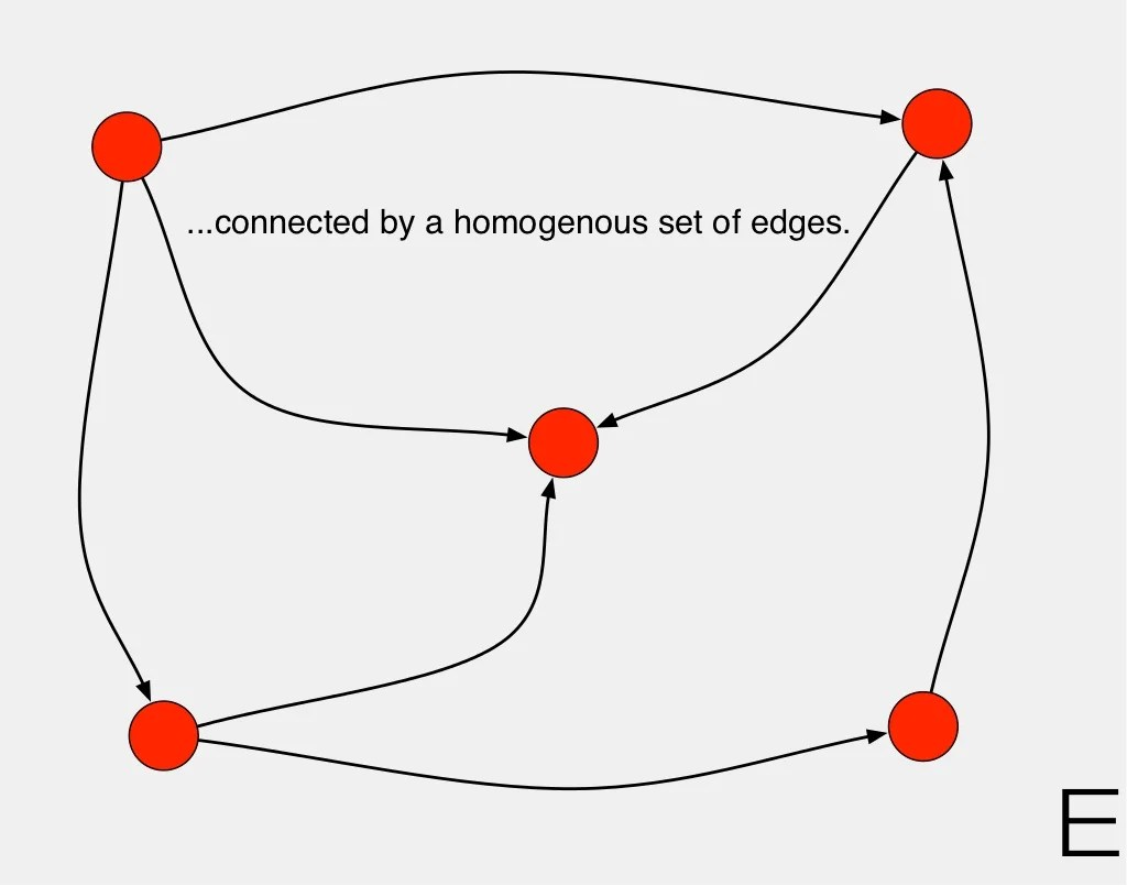 ...connected by a homogenous set