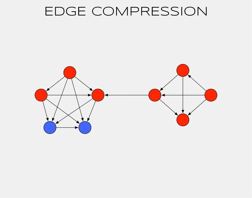 EDGE COMPRESSION knows 12345678 12345683