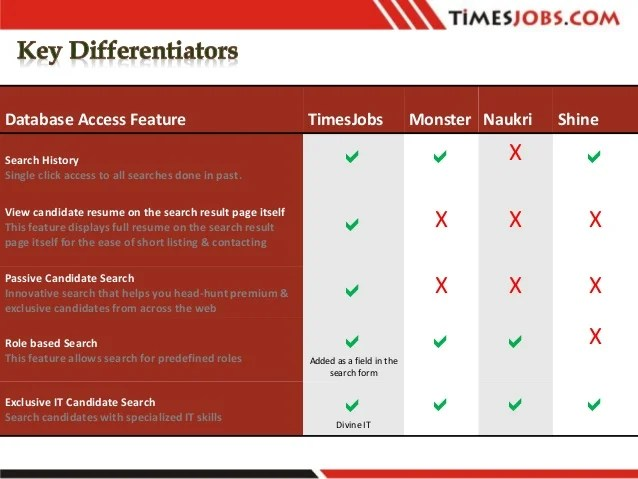 Times Jobs Times Internet Limited