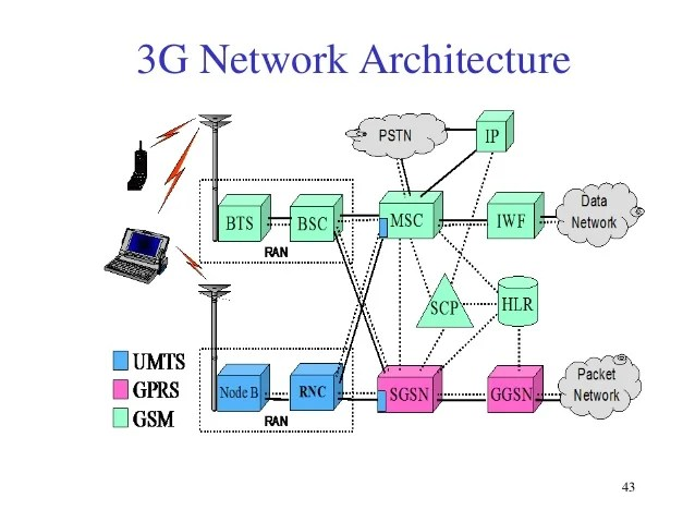 Digital Cellular Network Technology