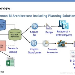 Cognos Architecture Diagram Residential Wiring Diagrams And Schematics Using Tm1 Cubes With Bi Three Tips For Cube Design