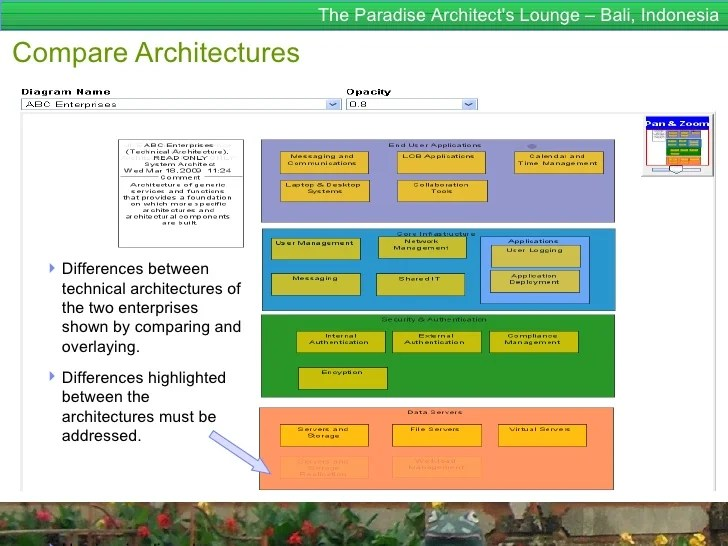 togaf framework diagram 2001 mazda 626 belt enterprise architecture for dummies 9 52