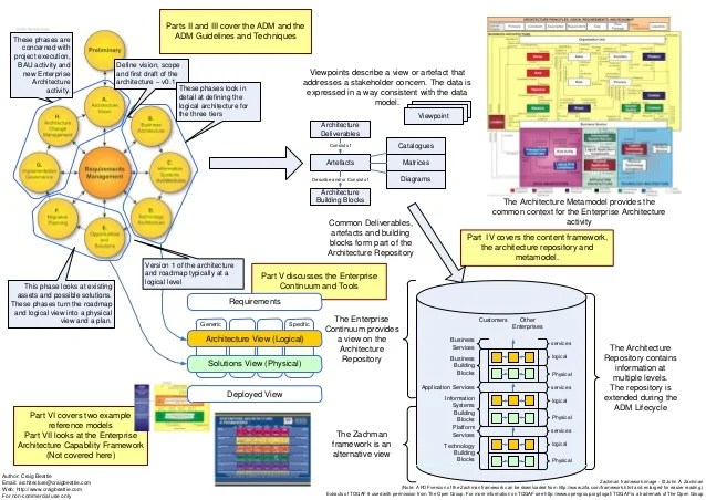 togaf framework diagram warn solenoid wiring 9 overview