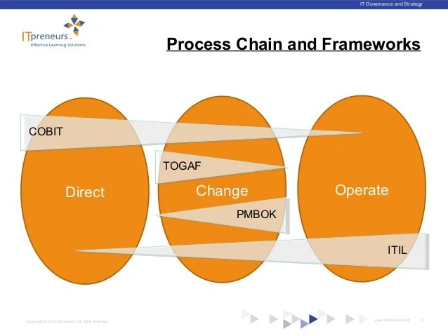 togaf framework diagram three phase wiring for house cobit vs itil which is better cybersecurity and digital resilience