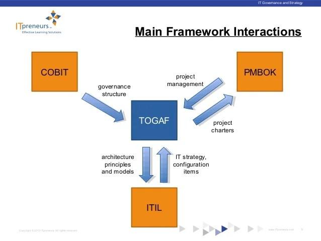 Itil togaf pmbok also  major it frameworks architecting the family rh slideshare