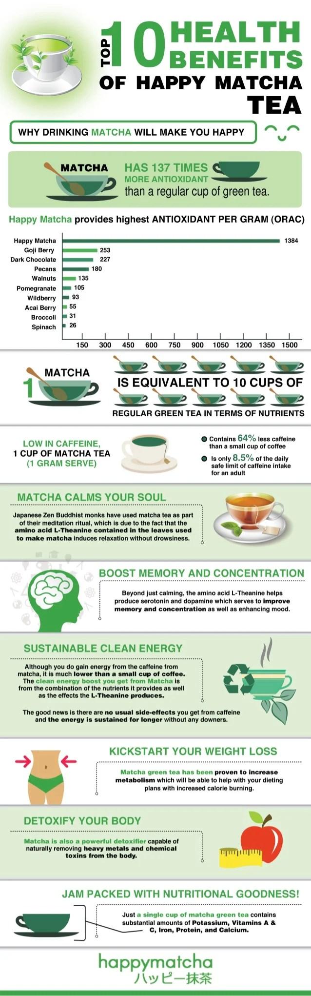Top 10 Health Benefits Of Drinking Matcha Green Tea