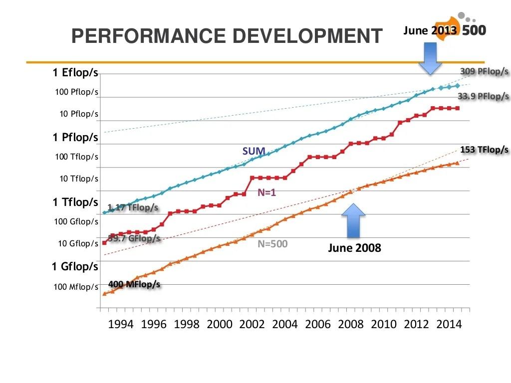 supercomputer performance stagnation [ 1024 x 768 Pixel ]