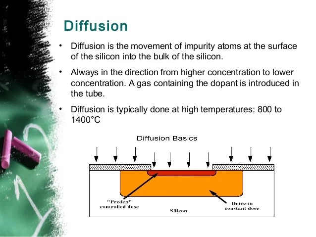 Diffusion Of Impurities For Ic Fabrication