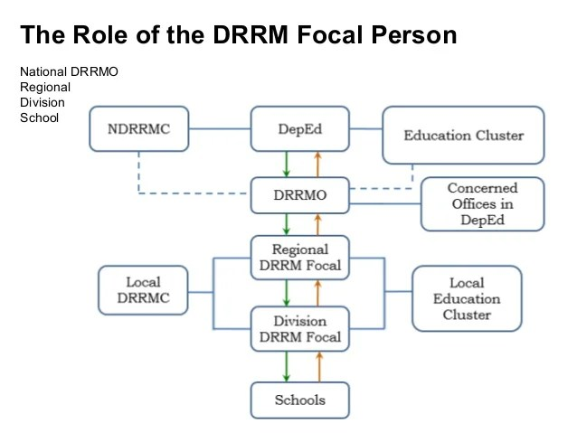 School level to minimize the damaging effects of disasters also topic drrm and contingency planning new rh slideshare