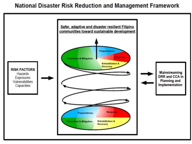 Adverse effects  comprehensive school also topic drrm and contingency planning new rh slideshare