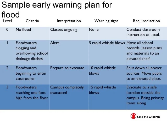 sample evacuation plan grade also topic school drrm and contingency planning new rh slideshare