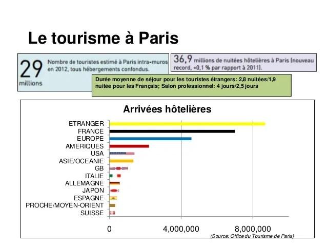 Tourisme en France Paris et Tourisme mobile