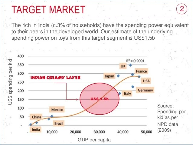 Toys In India Market Size