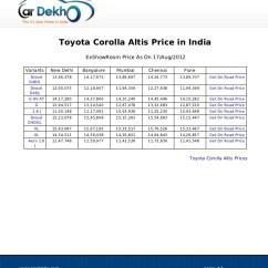 New Corolla Altis On Road Price Grand Avanza E 2018 Toyota 17aug2012