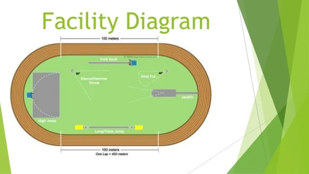 track and field diagram explain water cycle with facility precision sports surface inc 3