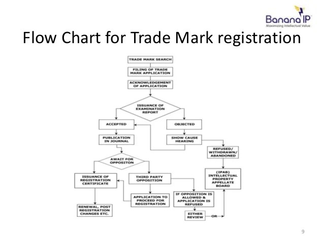 Flow chart for trade mark registration also importance of trademark and process in india rh slideshare