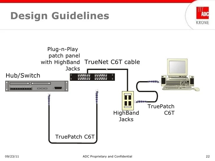 training adc krone patch by exception solution may 2009 nx powerlite 22 728?resize=665%2C499&ssl=1 voice patch panel wiring diagram wiring diagram voice patch panel wiring diagram at webbmarketing.co