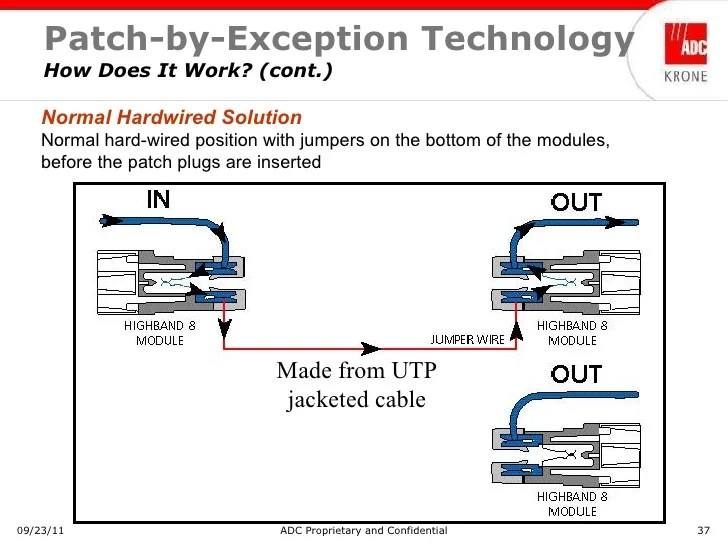 66 block wiring diagram 25 pair ps2 to usb converter training - adc krone patch by exception solution may 2009 (nx pow…