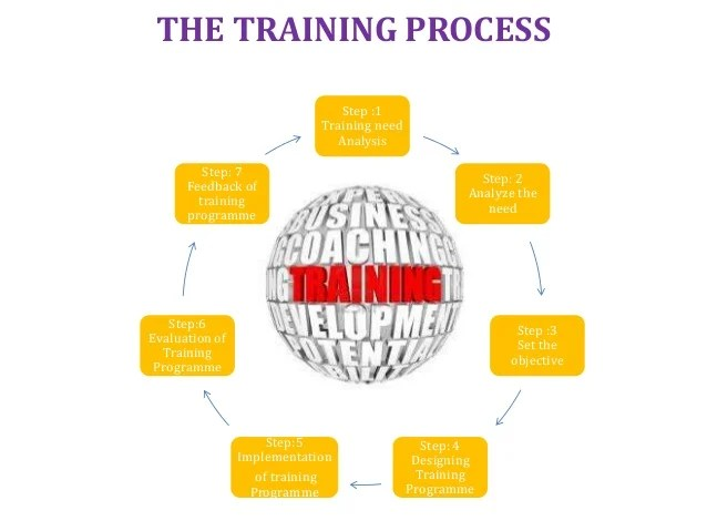 Apprentice training internship management on the job process also flow chart sop   rh slideshare