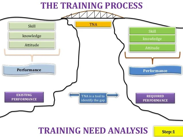 Training programme also process flow chart sop   rh slideshare