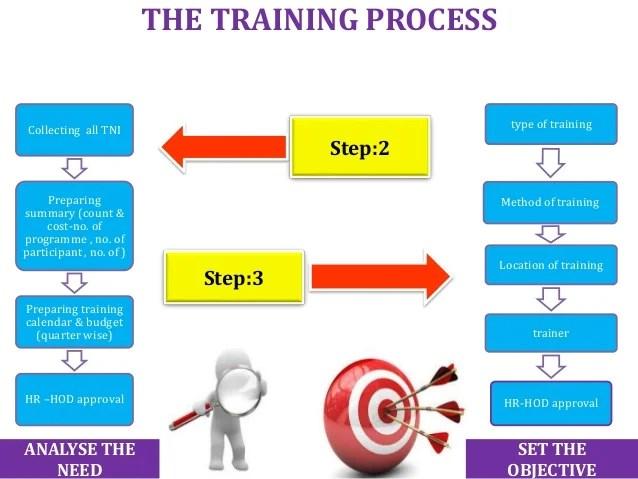 Training process also flow chart sop   rh slideshare