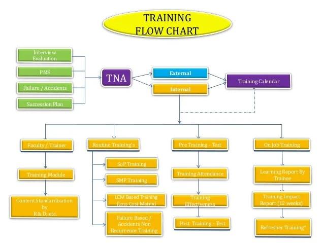 Training flow chart also process sop   rh slideshare