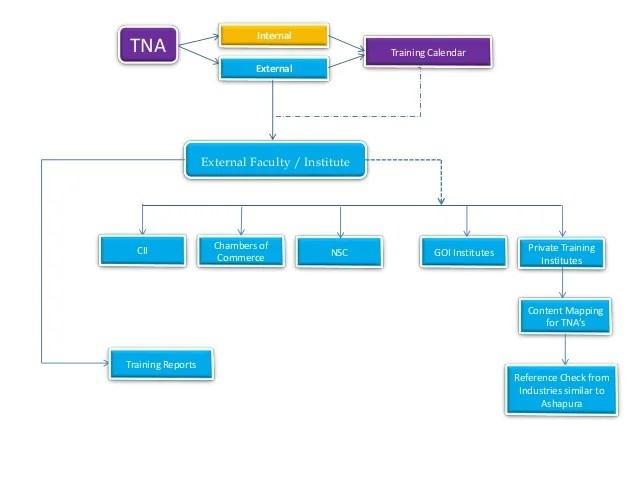 Training calendar internal also process flow chart sop   rh slideshare