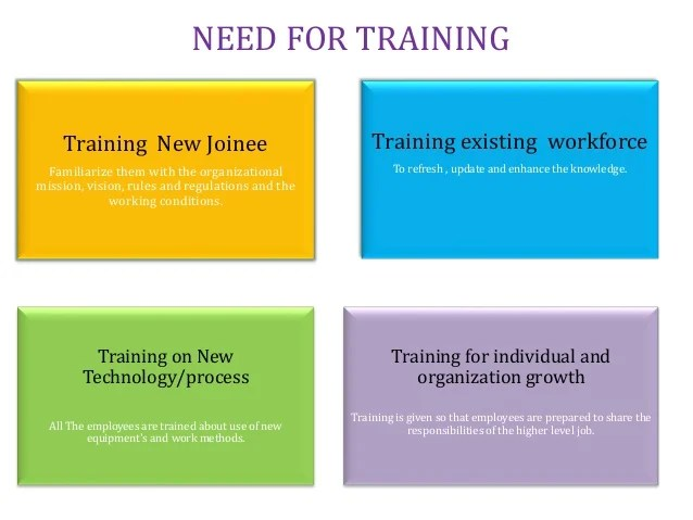 Increased productivity need for training also process flow chart sop   rh slideshare