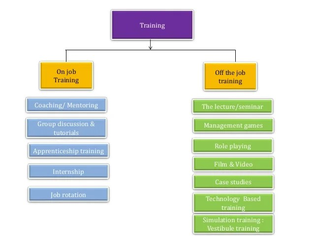 Training also process flow chart sop   rh slideshare