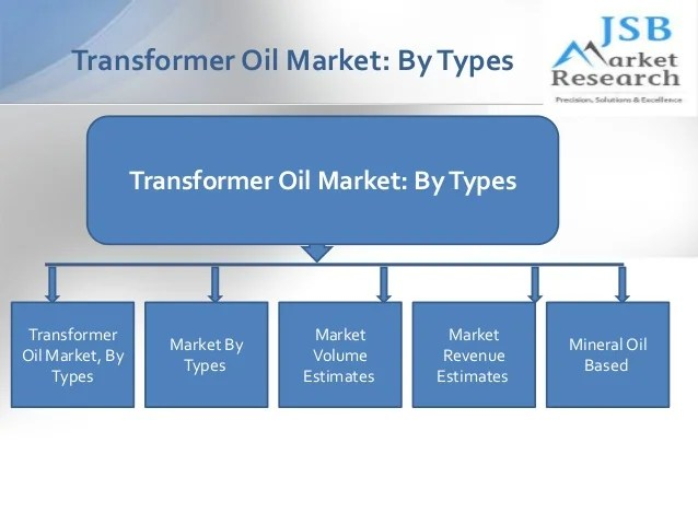 Transformer oil market by types