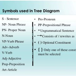Diagram Prepositional Phrases 7 Way Trailer Wiring With Brakes Tree 15