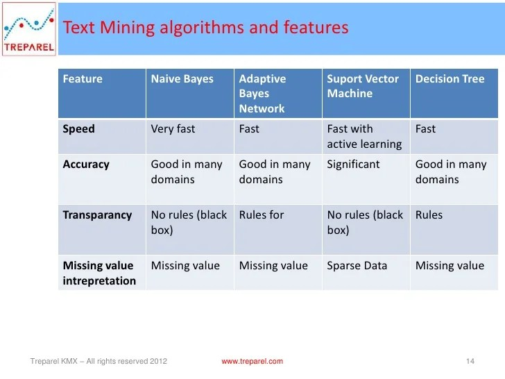 Support Vector Machines (svm)  Text Analytics Algorithm