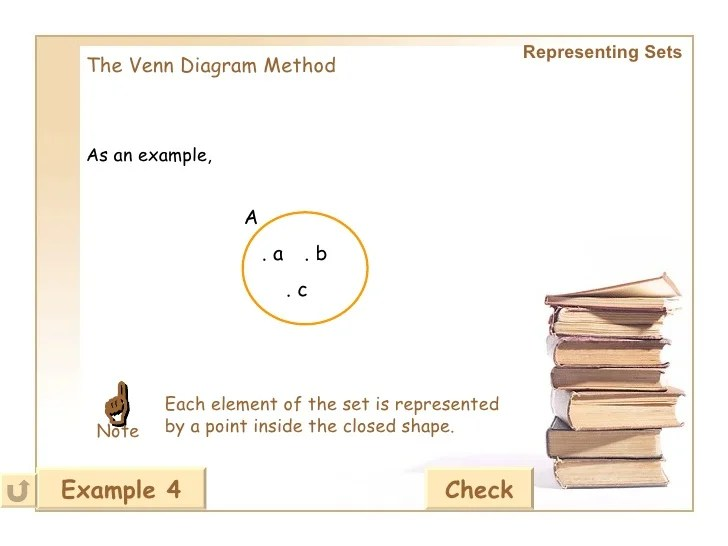 venn diagram representing sets