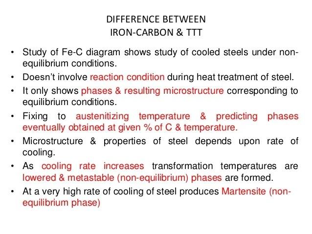 explain iron carbon equilibrium diagram 2004 dodge ram trailer wiring ttt and heat treatment annealing stress relieving