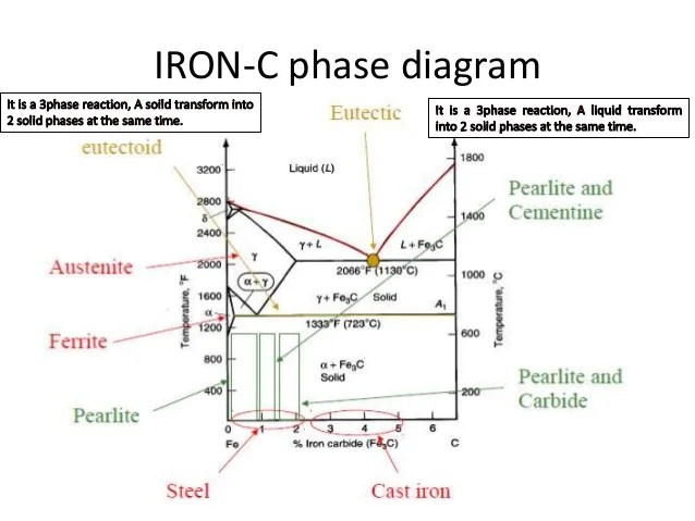 explain iron carbon equilibrium diagram pioneer deh p3100ub wiring ttt and heat treatment from previous fig of fe c