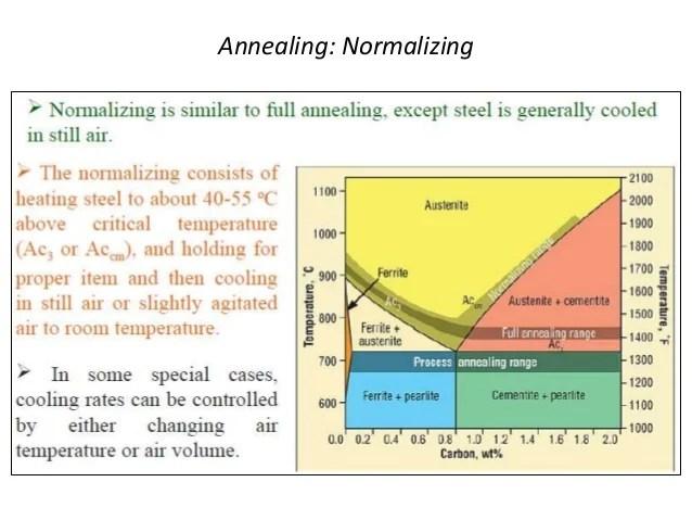 explain iron carbon equilibrium diagram 1976 fj40 wiring ttt and heat treatment surface hardening flame