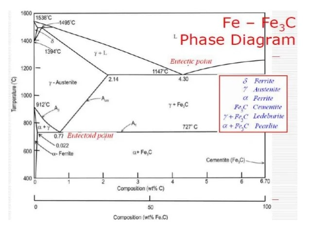 explain iron carbon equilibrium diagram 220 volt relay wiring ttt and heat treatment from previous fig of fe c 4