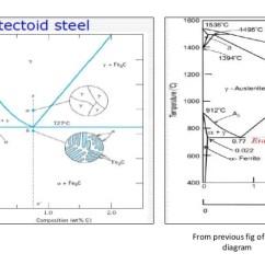 Explain Iron Carbon Equilibrium Diagram 1996 Mitsubishi Mirage Radio Wiring Ttt And Heat Treatment 5