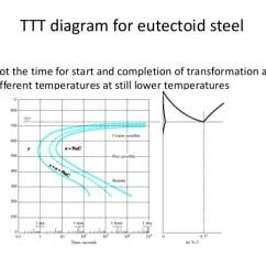 Steel Phase Change Diagram Mk1 Golf Indicator Wiring Ttt