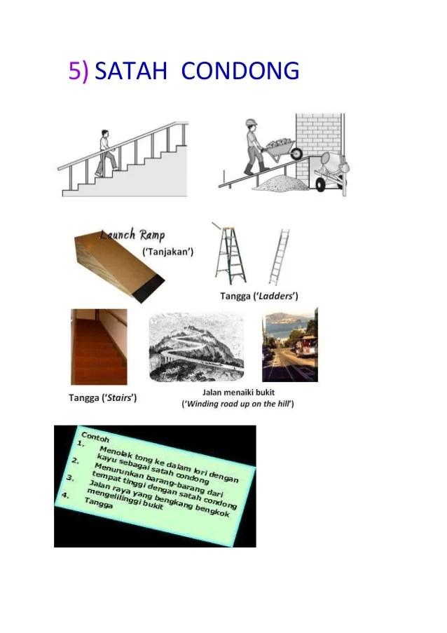 Contoh Gambar Tuas : contoh, gambar, Kelas, Pertama
