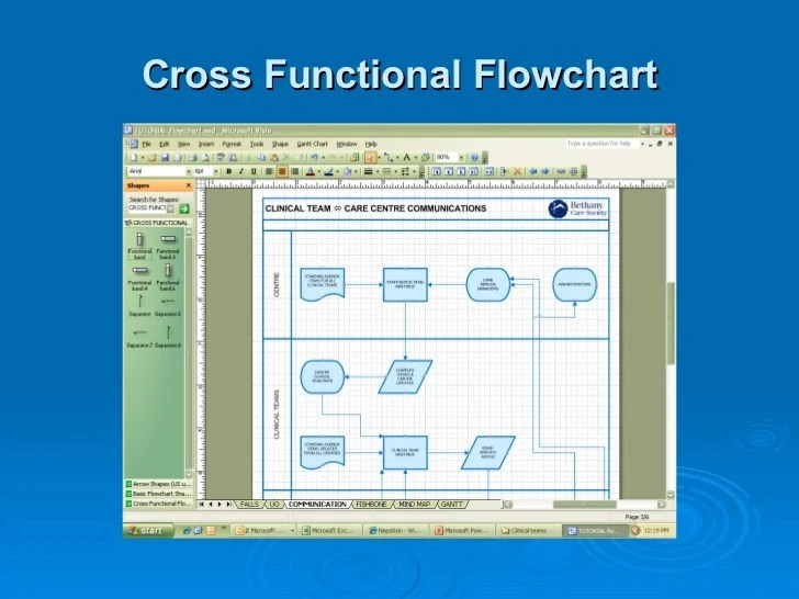 Flowchart cross functional also visio tutorial rh slideshare