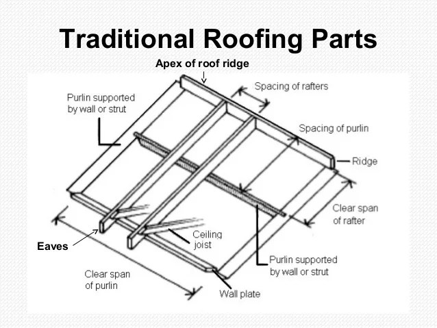 Roofing Parts Diagram & Residential Roof Diagram Sc 1 St