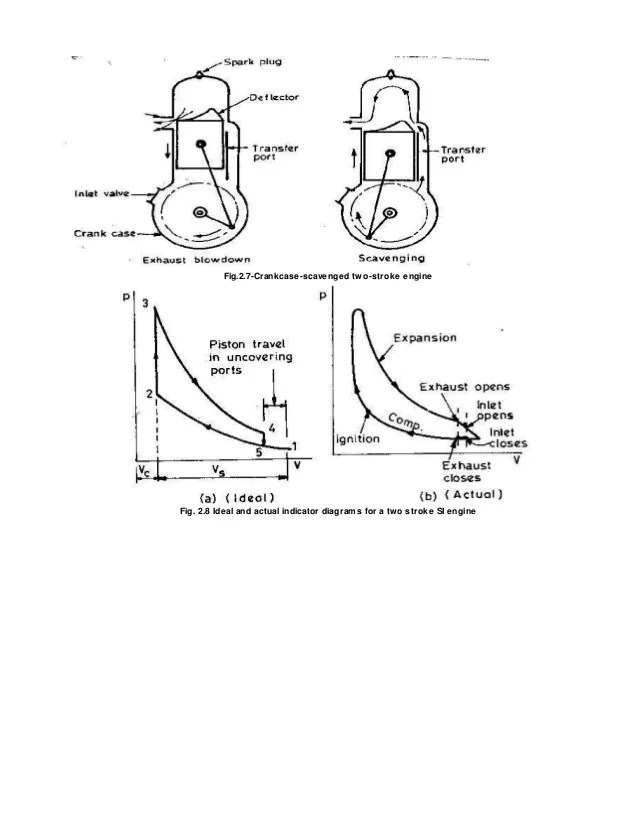 engine compression diagram 2 stroke