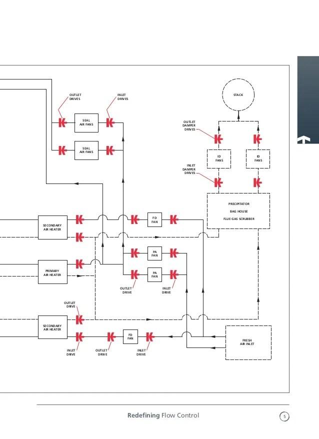 type k linear and rotary damper actuators rotork 5 638?resize=638%2C878&ssl=1 rotork wiring diagram 6000 wiring diagram  at n-0.co