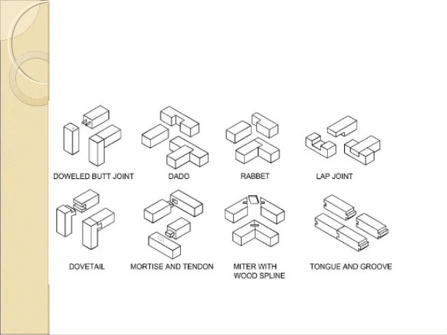 Image Result For Different Types Of Wood Joints