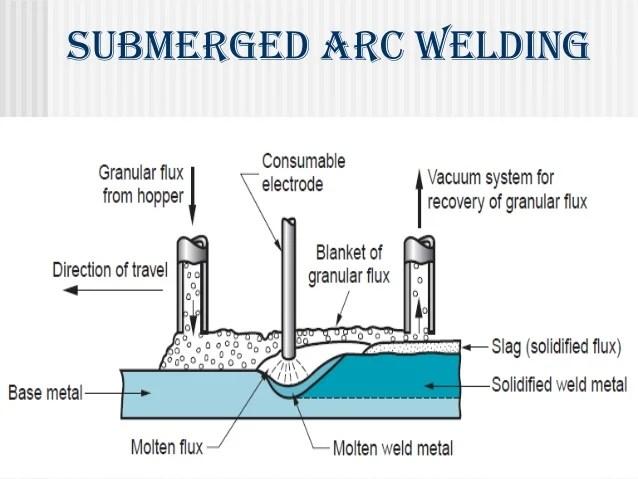 welding machine block diagram