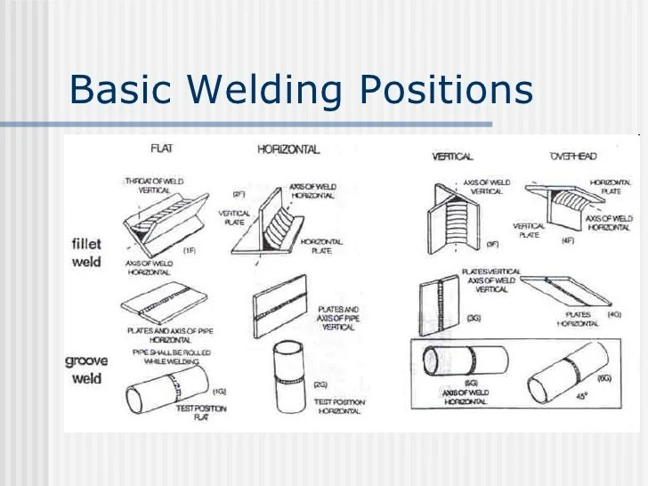 Welding Positions For Pipe