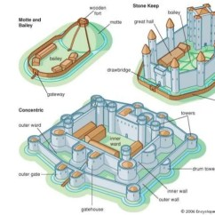 Motte And Bailey Castle Labeled Diagram Schematic Wiring Of A House Types Parts