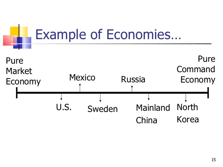 types economic systems essay Economic systems essay the world's economic systems fall into one of four main categories: traditional economy capitalism economy socialism economy mixed economy however, there are unlimited variations of each type an economic system must define what to produce.