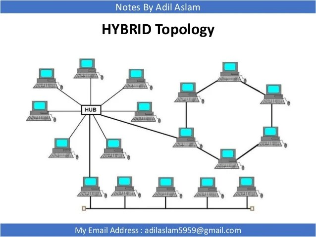 Types Of Network Topologies